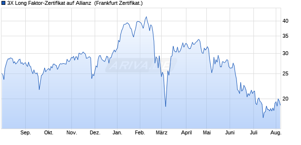3X Long Faktor-Zertifikat auf Allianz [Vontobel Financi. (WKN: VZ4AS4) Chart
