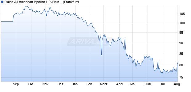Plains All American Pipeline L.P./Plains All American . (WKN A1ZG66, ISIN US72650RBE18) Chart