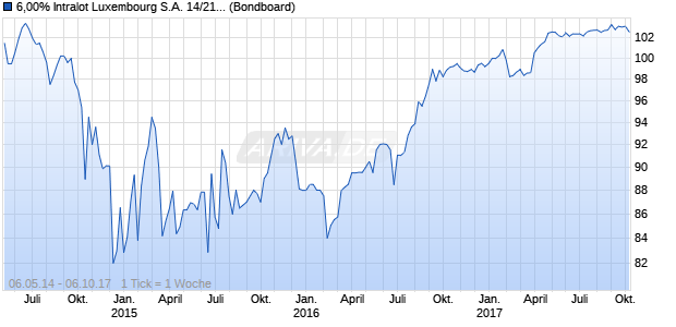 6,00% Intralot Luxembourg S.A. 14/21 auf Festzins (WKN A1ZH0G, ISIN XS1064899120) Chart