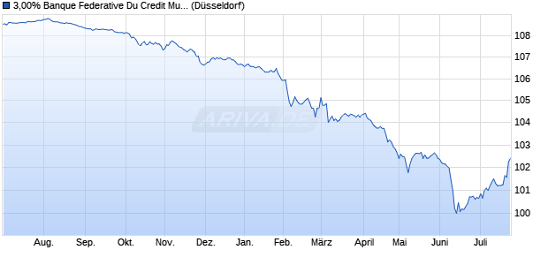 3,00% Banque Federative Du Credit Mutuel 14/24 auf . (WKN A1ZJTH, ISIN XS1069549761) Chart