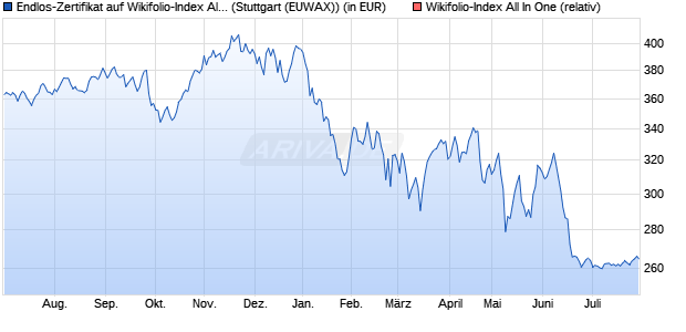 Endlos-Zertifikat auf Wikifolio-Index All In One [Lang &. (WKN: LS9BZW) Chart
