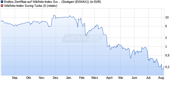 Endlos-Zertifikat auf Wikifolio-Index Swing Turbo (0 [L. (WKN: LS9CAN) Chart
