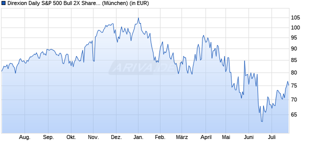 Performance des Direxion Daily S&P 500 Bull 2X Shares Fonds (WKN A14ZH4, ISIN US25459Y1652)