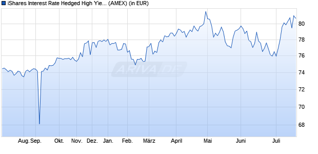 Performance des iShares Interest Rate Hedged High Yield Bond ETF (WKN A14ZDL, ISIN US46431W6066)