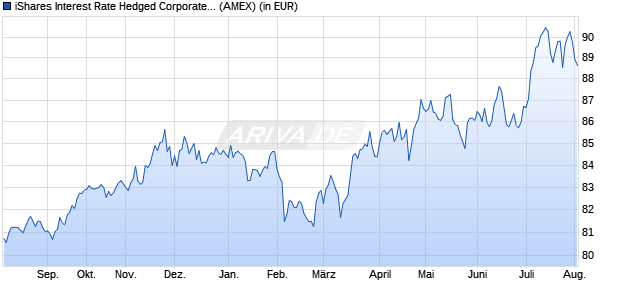 Performance des iShares Interest Rate Hedged Corporate Bond ETF (ISIN US46431W7056)
