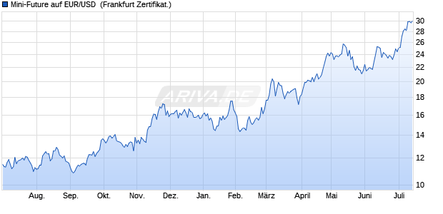 Mini-Future auf EUR/USD [Vontobel Financial Product. (WKN: VZ4X0P) Chart
