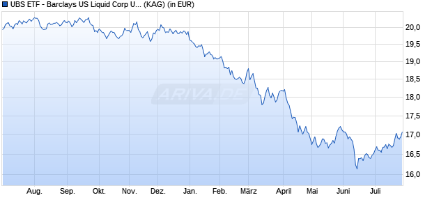 Performance des UBS ETF - Barclays US Liquid Corp UCITS ETF A EUR H Cap (WKN A110Q8, ISIN LU1048317025)
