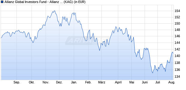 Performance des Allianz Global Investors Fund - Allianz Dynamic Multi Asset Strategy 50 CT (EUR) (WKN A1128J, ISIN LU1064047555)