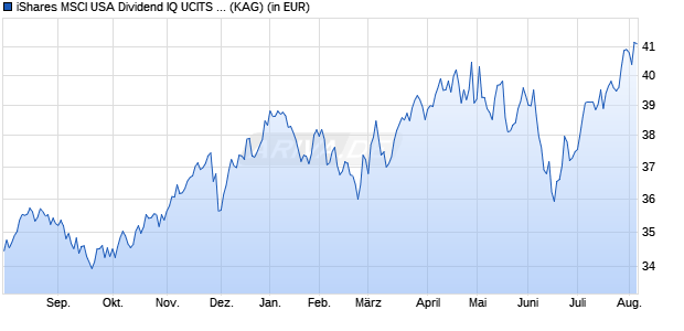 Performance des iShares MSCI USA Dividend IQ UCITS ETF (WKN A111YB, ISIN IE00BKM4H312)