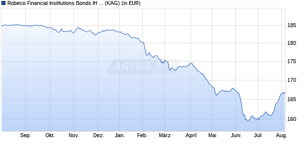 Performance des Robeco Financial Institutions Bonds IH EUR Fonds (WKN A114R9, ISIN LU0622664224)
