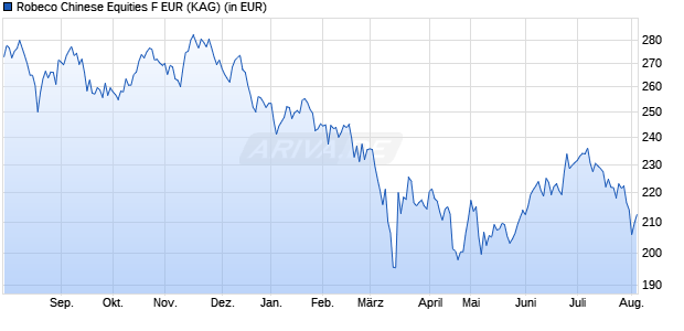 Performance des Robeco Chinese Equities F EUR Fonds (WKN A1XCPJ, ISIN LU0940005134)
