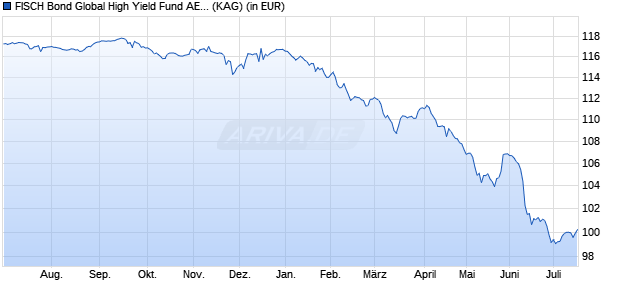 Performance des FISCH Bond Global High Yield Fund AE2 (EUR) (WKN A113S0, ISIN LU1039931131)
