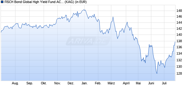 Performance des FISCH Bond Global High Yield Fund AC2 (CHF) (WKN A113S1, ISIN LU1039931727)