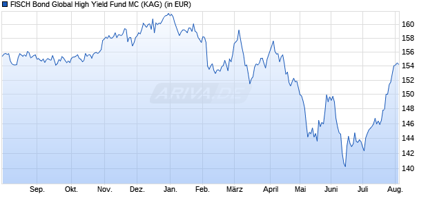 Performance des FISCH Bond Global High Yield Fund MC (CHF) (WKN A113S2, ISIN LU1039932618)