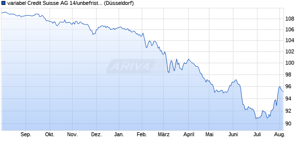 variabel Credit Suisse AG 14/unbefristet auf 5J USD . (WKN A1ZKV1, ISIN XS1076957700) Chart