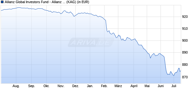 Performance des Allianz Global Investors Fund - Allianz Advanced Fixed Income Short Duration  Eur.Res.PlusWM P EUR (WKN A114AQ, ISIN LU1069922661)