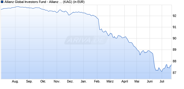 Performance des Allianz Global Investors Fund - Allianz Advanced Fixed Income Short Duration A2 (EUR) (WKN A114AR, ISIN LU1069922828)