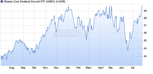 Performance des iShares Core Dividend Growth ETF (WKN A14MC8, ISIN US46434V6213)