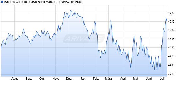 Performance des iShares Core Total USD Bond Market ETF (WKN A14ZEW, ISIN US46434V6130)