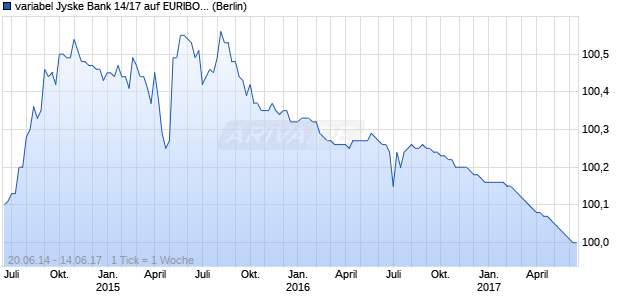 variabel Jyske Bank 14/17 auf EURIBOR 3M (WKN A1ZKVH, ISIN XS1078186001) Chart