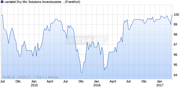 variabel Dry Mix Solutions Investissements S.A.S.14/2. (WKN A1ZKXL, ISIN XS1076527875) Chart
