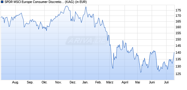 Performance des SPDR MSCI Europe Consumer Discretionary ETF (WKN A1191M, ISIN IE00BKWQ0C77)