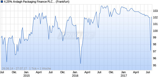 4,25% Ardagh Packaging Finance PLC 14/22 auf Fes. (WKN A1ZLB8, ISIN XS1082043388) Chart