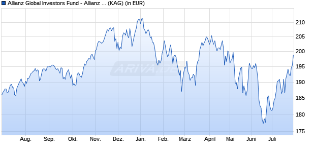 Performance des Allianz Global Investors Fund - Allianz Best Styles Global Equity A (EUR) (WKN A114XT, ISIN LU1075359262)