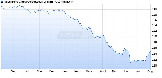 Performance des FISCH Bond Global Corporates Fund BE (EUR) (WKN A116QF, ISIN LU1075314754)