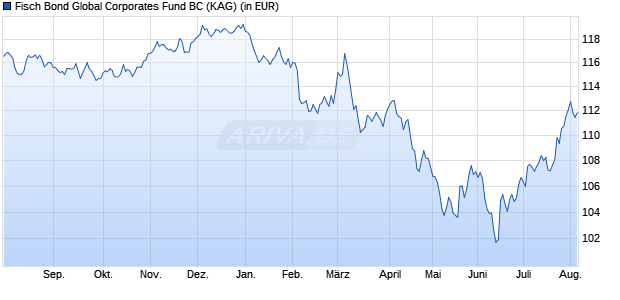 Performance des FISCH Bond Global Corporates Fund BC (CHF) (WKN A116QG, ISIN LU1075315488)