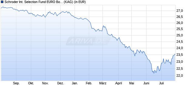 Performance des SIS EUR BOND Fonds (WKN A116F3, ISIN LU1078767743)