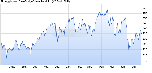 Performance des Legg Mason ClearBridge Value Fund Premier EUR Acc. (WKN A0M5BE, ISIN IE00B23Z6745)