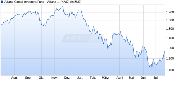 Performance des Allianz Global Investors Fund - Allianz Europe Equity Growth I (USD) (WKN A0KDMM, ISIN LU0256905836)