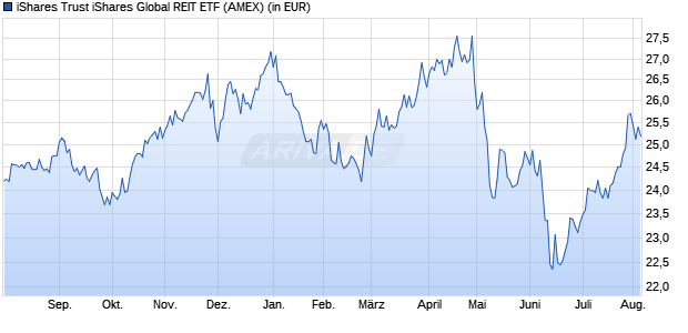 Performance des iShares Trust iShares Global REIT ETF (WKN A14ZG5, ISIN US46434V6478)
