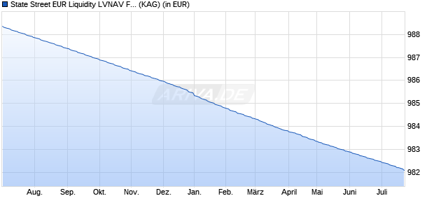 Performance des SSGA EUR LIQUID Fonds (WKN A1J7HP, ISIN IE00B45B5111)