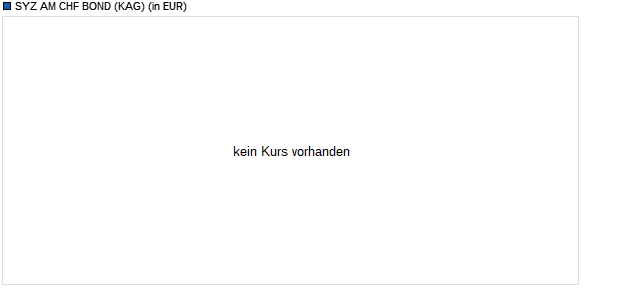 Performance des SYZ AM CHF BOND Fonds (WKN A1J0J9, ISIN CH0182982774)