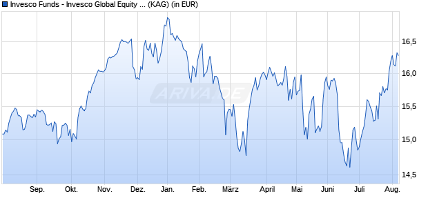 Performance des Invesco Global Equity Income Fund A (EUR, auss.) (WKN A117P2, ISIN LU1075210465)