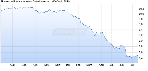 Performance des Invesco Global Investment Grade Corporate Bond Fund A (EUR-hgd, auss.) (WKN A117P4, ISIN LU1075208998)