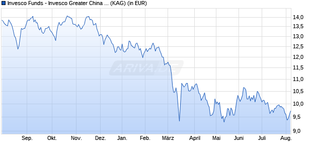 Performance des Invesco Greater China Equity Fund A (EUR-hgd, auss.) (WKN A117QH, ISIN LU1075210200)