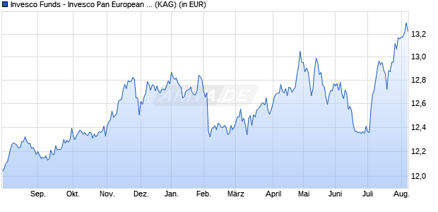 Performance des Invesco Pan European High Income Fund A (USD-hgd, thes.) (WKN A117QL, ISIN LU1075211430)