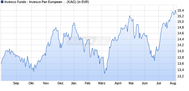 Performance des Invesco Pan European Structured Equity Fund A (USD-hgd, thes.) (WKN A117QN, ISIN LU1075211356)