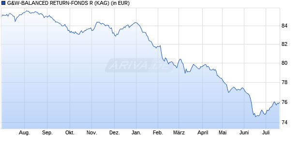 Performance des G&W-BALANCED RETURN-FONDS R Fonds (WKN A1W2BP, ISIN DE000A1W2BP9)