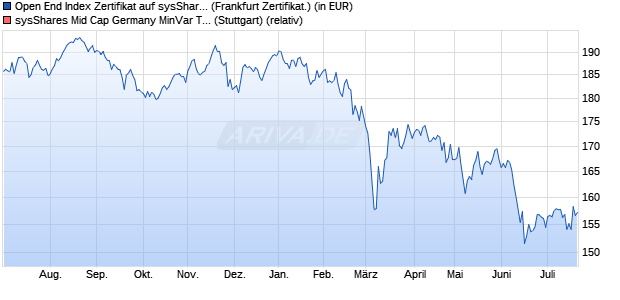 Open End Index Zertifikat auf Mid Cap Germany MinV. (WKN: HY41P2) Chart