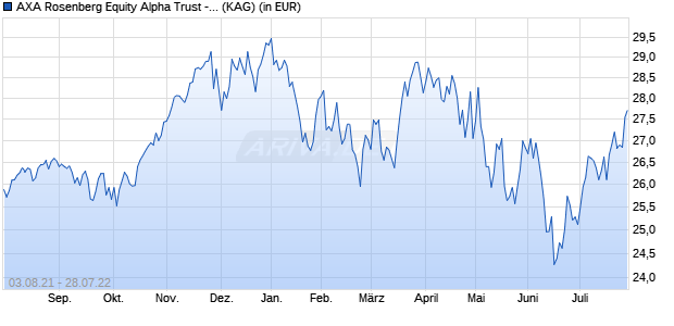 Performance des AXA US E.I.E.A Fonds (WKN A119EA, ISIN IE00B530N462)