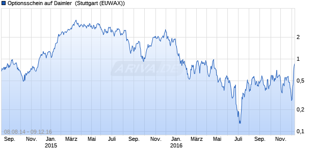 Optionsschein auf Daimler [Citigroup Global Markets . (WKN: CC18C4) Chart