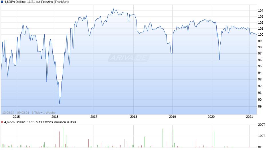 4,625% Dell Inc. 11/21 auf Festzins Chart