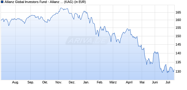 Performance des Allianz Global Investors Fund - Allianz Income and Growth AT (H2-EUR) (WKN A117HU, ISIN LU1070113664)
