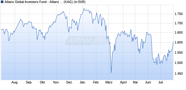 Performance des Allianz Global Investors Fund - Allianz Europe Conviction Equity WT (EUR) (WKN A111RZ, ISIN LU1056556654)