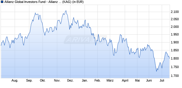 Performance des Allianz Global Investors Fund - Allianz Japan Equity WT (EUR) (WKN A11599, ISIN LU1078006381)