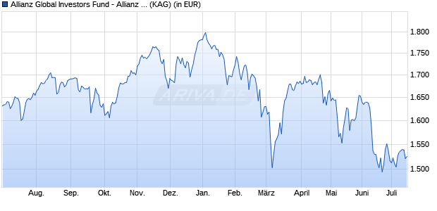 Performance des Allianz Global Investors Fund - Allianz Best Styles Europe Equity WT (EUR) (WKN A1XCBP, ISIN LU1019964417)